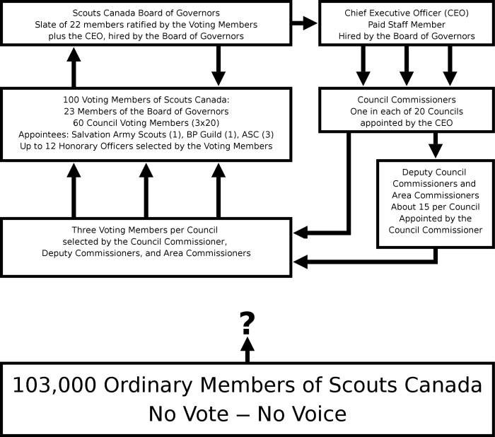 Diagram showing Scouts Canada's Governance Structure.